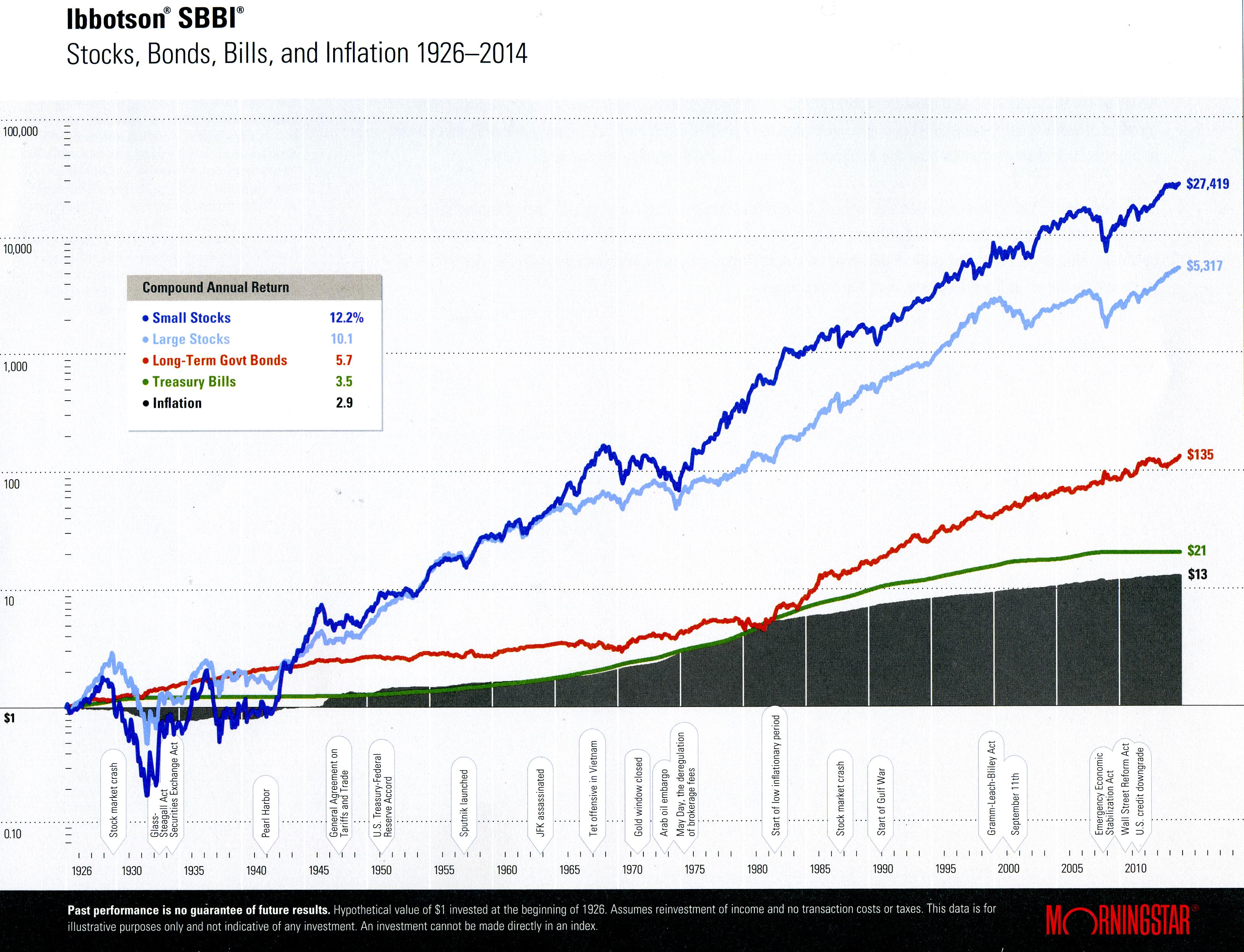 Infografik zur Entwicklung von Aktien, Anleihen und Inflation seit 1926