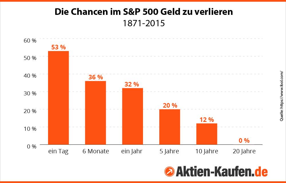 Infografik zur Wahrscheinlichkeit für Anleger, im S&P 500 einen Verlust zu erleiden