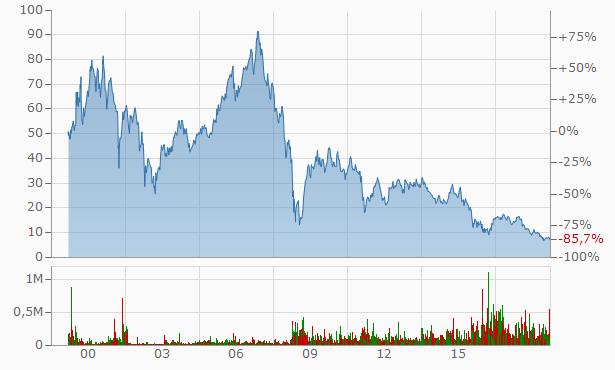 Aktienkurs der Deutsche Bank AG