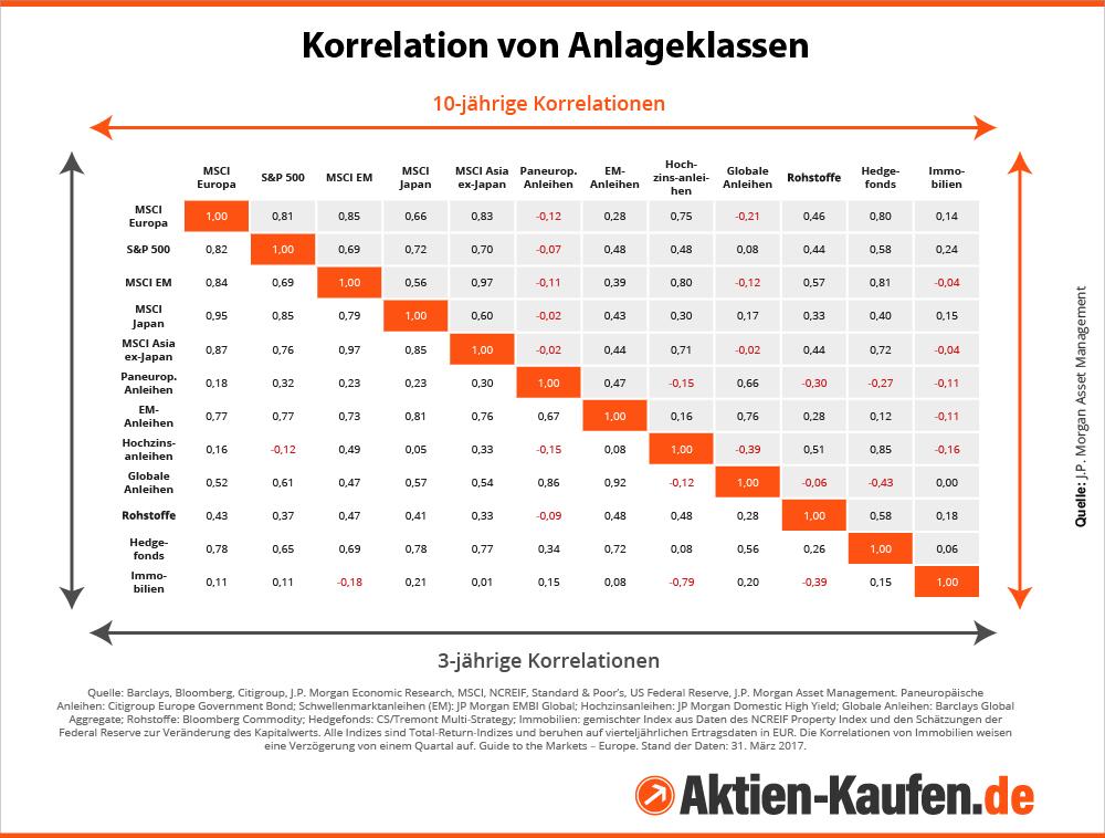 Infografik mit Korrelationsmatrix von Anlageklassen
