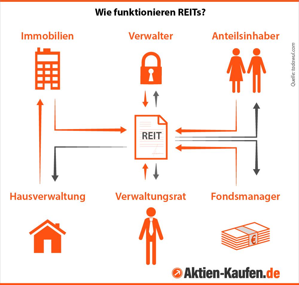 Infografik zur Funktionsweise von REITs