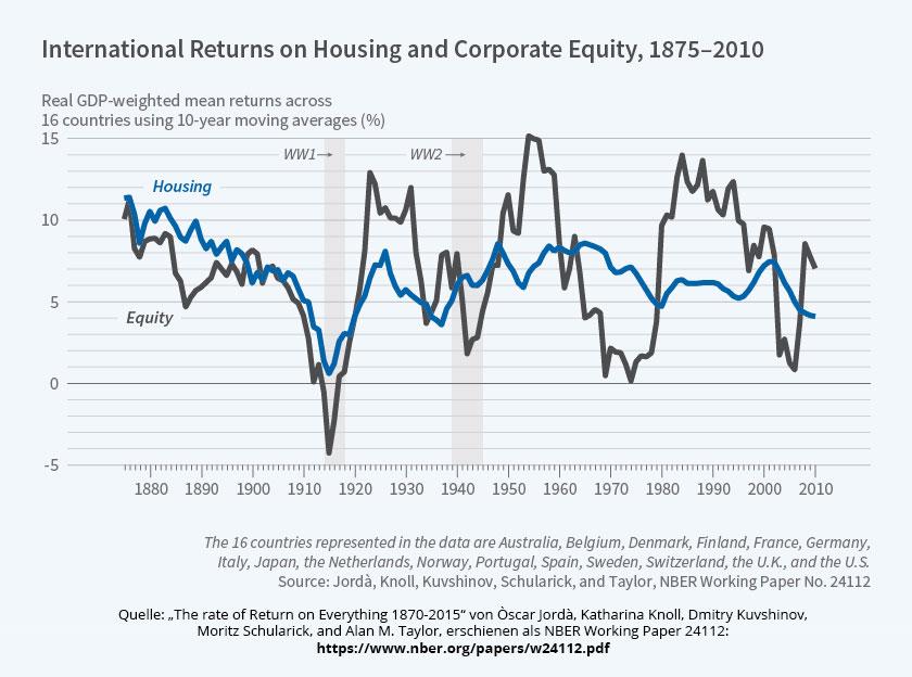 Infografik zur langfristigen Rendite von Aktien und Immobilien