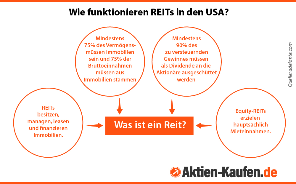 So funktionieren REITs in den USA